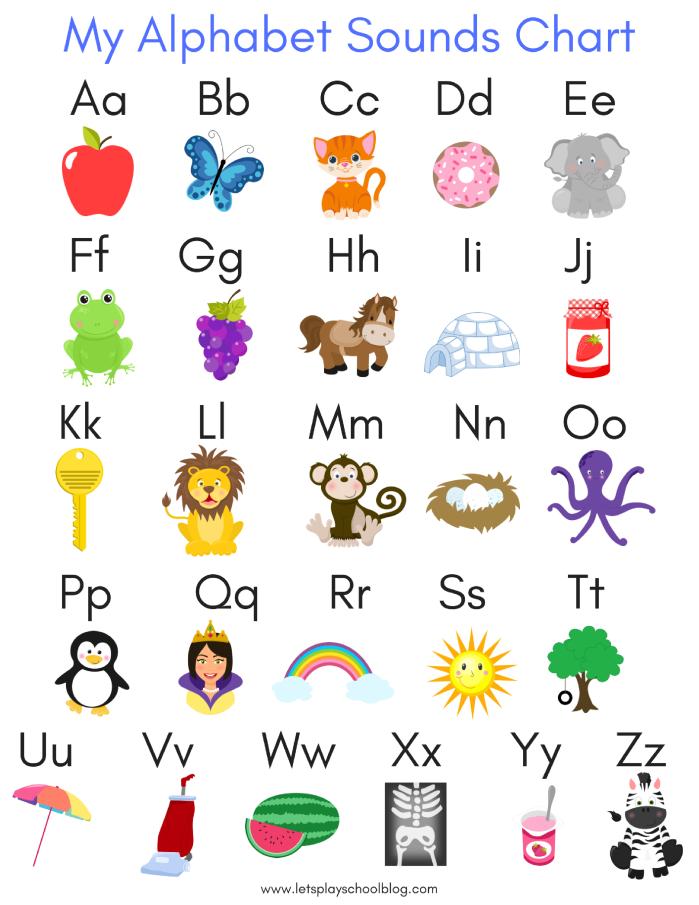 Alphabet Sounds Chart.png